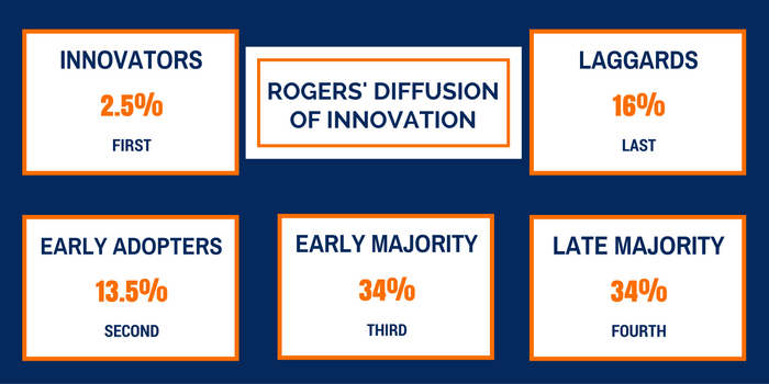 Rogers_Diffusion_of_Innovation.png